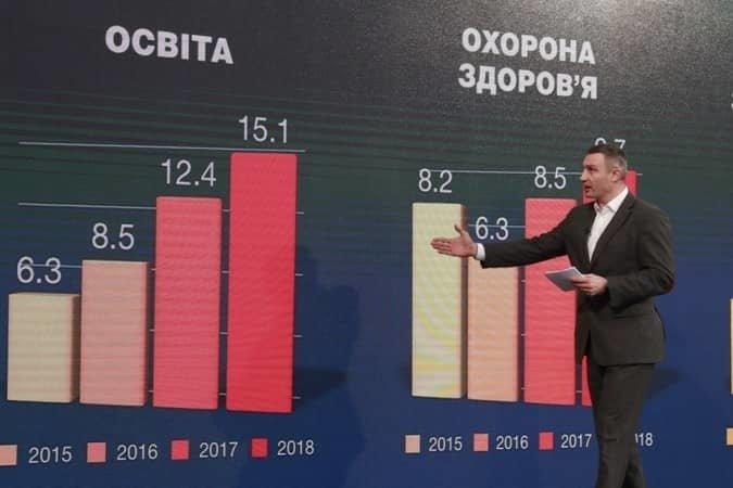 Віталій Кличко підбив підсумки роботи за рік